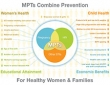 Infographic – MPTs Combine Prevention